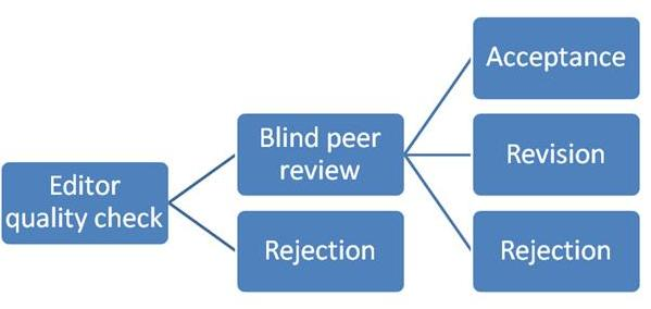 peer_review_process_graph